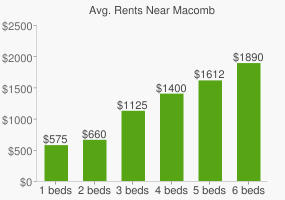 Graph of average rent prices for Macomb
