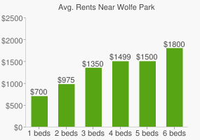 Graph of average rent prices for Wolfe Park