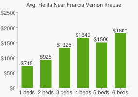 Graph of average rent prices for Francis Vernon Krause Park