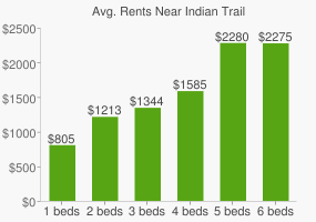 Graph of average rent prices for Indian Trail