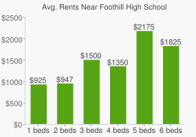 Graph of average rent prices for Foothill High School