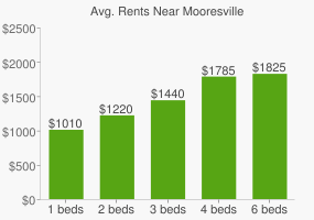 Graph of average rent prices for Mooresville