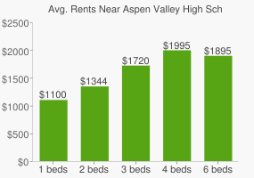 Graph of average rent prices for Aspen Valley High School