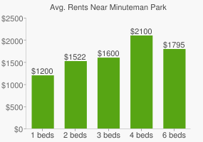 Graph of average rent prices for Minuteman Park