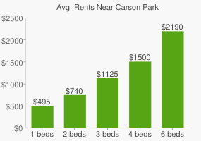 Graph of average rent prices for Carson Park