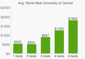 Graph of average rent prices for University of Central Missouri