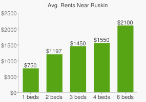 Graph of average rent prices for Ruskin