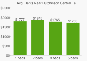 Graph of average rent prices for Hutchinson Central Technical High School