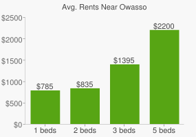 Graph of average rent prices for Owasso