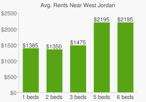 Graph of average rent prices for West Jordan