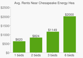 Graph of average rent prices for Chesapeake Energy Headquarters