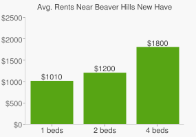 Graph of average rent prices for Beaver Hills New Haven