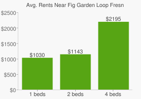 Graph of average rent prices for Fig Garden Loop Fresno