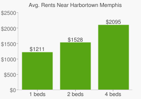Graph of average rent prices for Harbortown Memphis