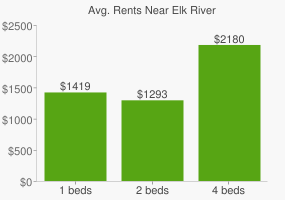 Graph of average rent prices for Elk River