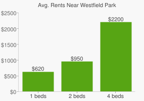 Graph of average rent prices for Westfield Park