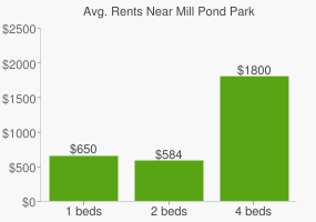 Graph of average rent prices for Mill Pond Park