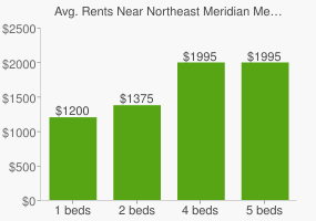 Graph of average rent prices for Northeast Meridian Meridian