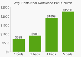 Graph of average rent prices for Northwood Park Columbus