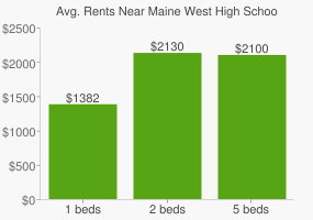 Graph of average rent prices for Maine West High School
