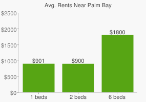 Graph of average rent prices for Palm Bay