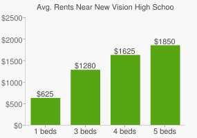 Graph of average rent prices for New Vision High School