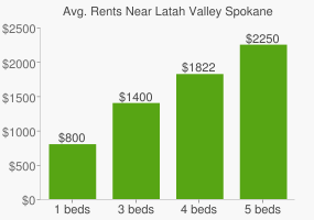 Graph of average rent prices for Latah Valley Spokane