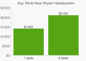 Graph of average rent prices for Stryker Headquarters