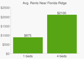 Graph of average rent prices for Florida Ridge