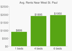 Graph of average rent prices for West St. Paul