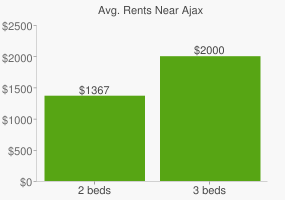 Graph of average rent prices for Ajax