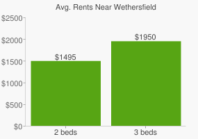 Graph of average rent prices for Wethersfield
