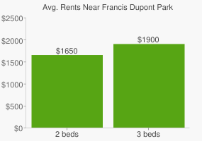 Graph of average rent prices for Francis Dupont Park