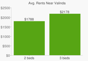 Graph of average rent prices for Valinda