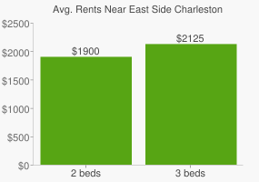 Graph of average rent prices for East Side Charleston