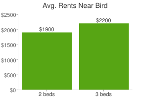 Graph of average rent prices for Bird