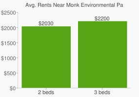 Graph of average rent prices for Monk Environmental Park