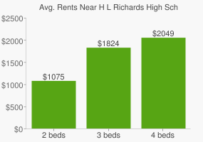 Graph of average rent prices for H L Richards High School(Campus)