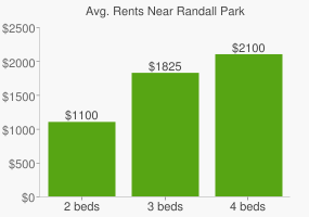 Graph of average rent prices for Randall Park