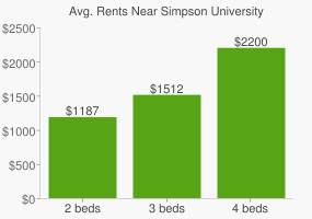 Graph of average rent prices for Simpson University