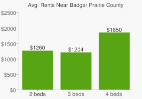 Graph of average rent prices for Badger Prairie County Park