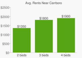 Graph of average rent prices for Carrboro