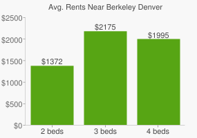 Graph of average rent prices for Berkeley Denver