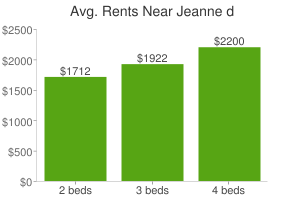 Graph of average rent prices for Jeanne d