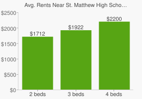 Graph of average rent prices for St. Matthew High School