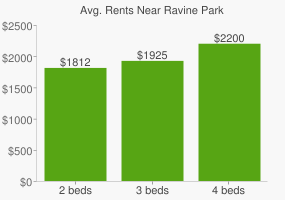 Graph of average rent prices for Ravine Park