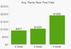 Graph of average rent prices for Post Falls