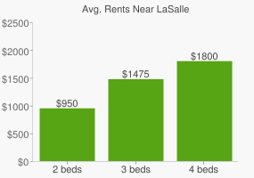 Graph of average rent prices for LaSalle