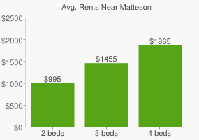 Graph of average rent prices for Matteson