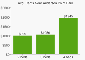 Graph of average rent prices for Anderson Point Park